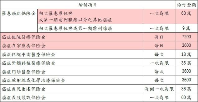 遠雄XCD表格保障內容.jpg