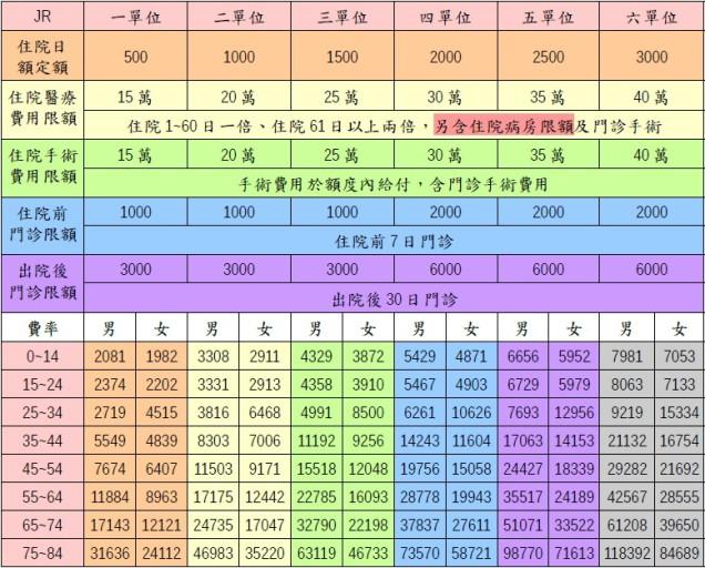 元大實支JR保障及費率.jpg